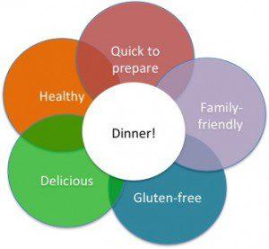 Dinner-ven-diagram